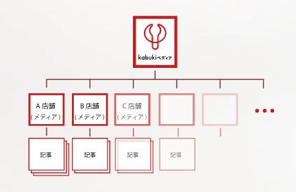 メディアEC「kabukiペディア」
