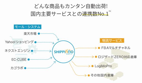 ECの出荷自動化シッピーノ