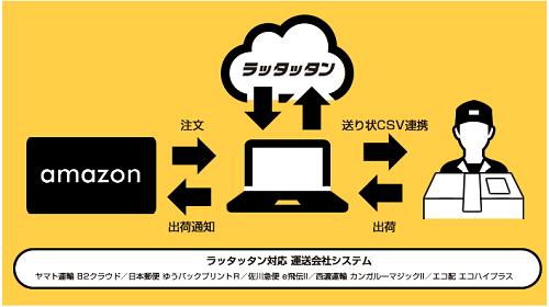 Amazon専用受注出荷支援システムラッタッタン