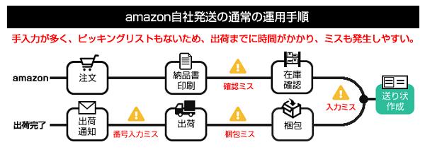 Amazon自社発送の手順