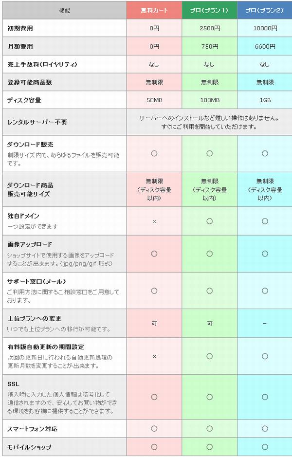 各プランの機能一覧、料金表
